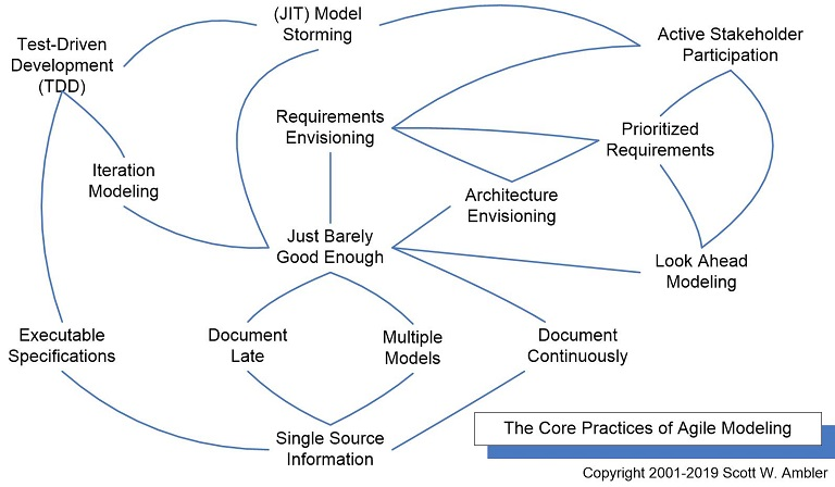 Agile Modeling Practices Map