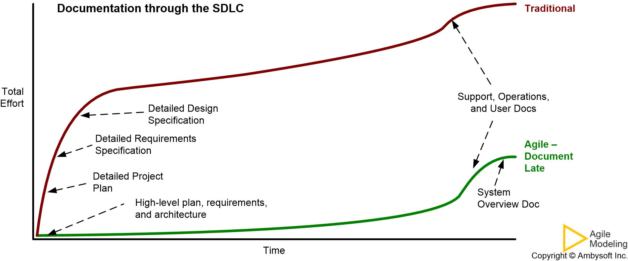 Agile Documentation - Document Late strategy