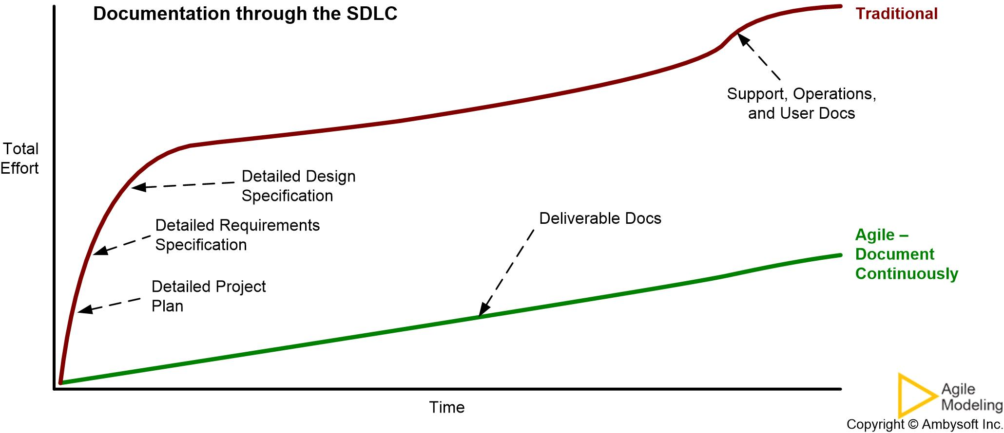Agile Documentation - Document Continuously strategy