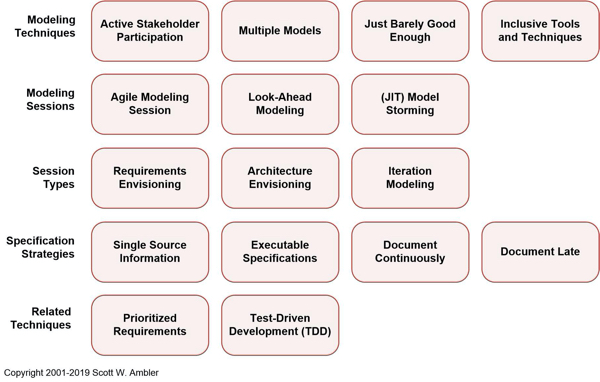 Agile Modeling Am Home Page Effective Practices For Modeling And Documentation