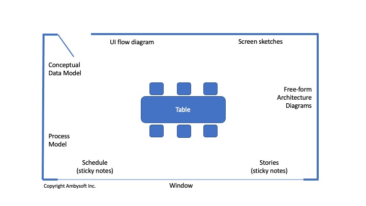 agile modeling room layout example