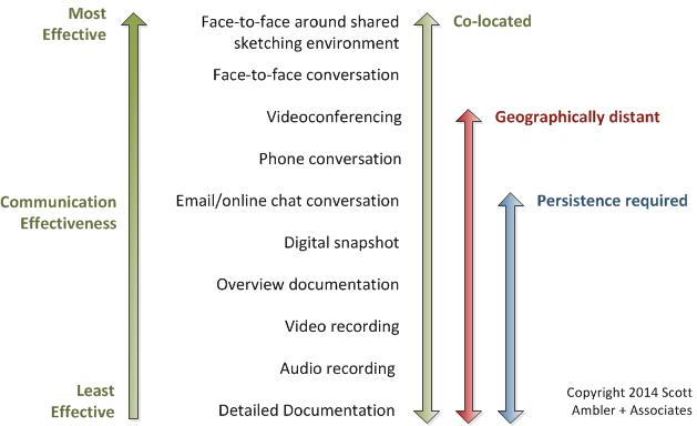 Comparing communication modes