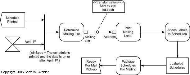 Uml Activity Diagram | Uml 2 Activity Diagrams An Agile Introduction