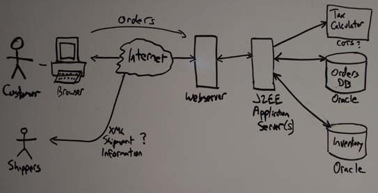 Architectural overview diagram - sort of a UML deployment diagram & AM Throughout the XP Lifecycle