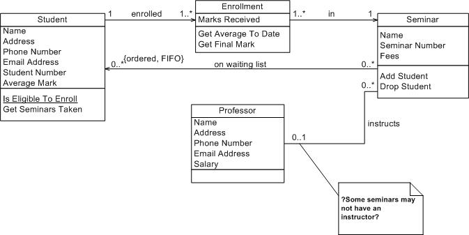 Uml 2 class diagrams an agile introduction figure 2 initial conceptual class diagram ccuart
