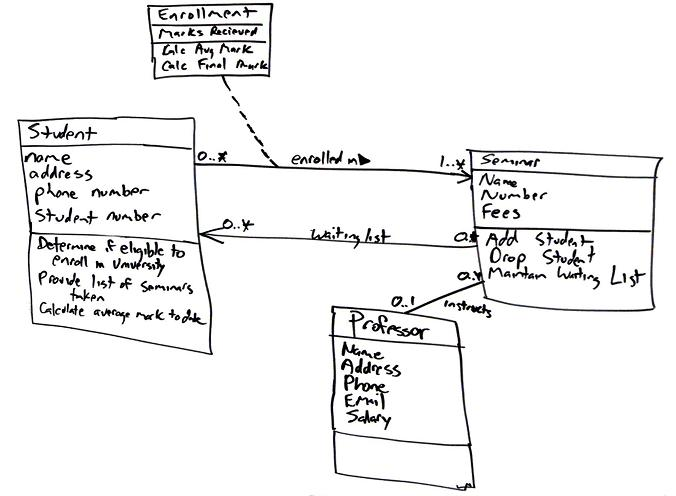 Uml 2 class diagrams an agile introduction enrollment is an associative class also called a link class which is used to model associations that have methods and attributes ccuart Images