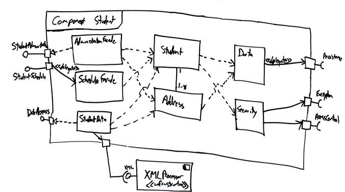 Uml 2 component diagrams an agile introduction ccuart Image collections