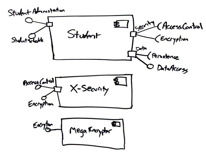 uml 2 component diagrams  an agile introduction
