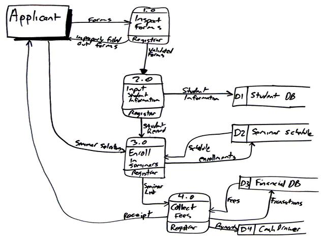 data flow diagram  dfd s  an agile introductionto create the diagram i simply worked through a usage scenario  in this case the use case logic described in the enroll in university system use case