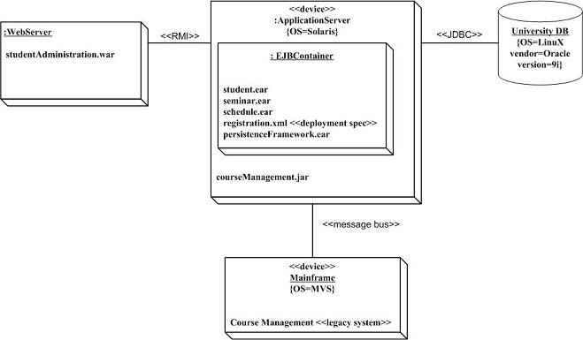 Uml 2 deployment diagrams an agile introduction how agile are deployment diagrams as always it depends on your goals very often less detailed network diagrams which are arguably deployment diagrams ccuart