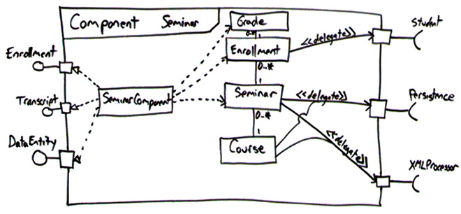 UML 2 Interface Style Guidelines