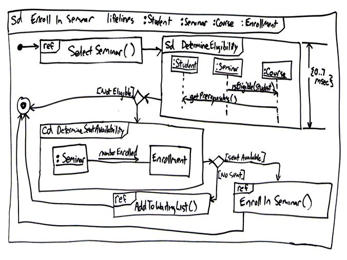 Uml 2 interation overview diagrams an agile introduction ccuart Images