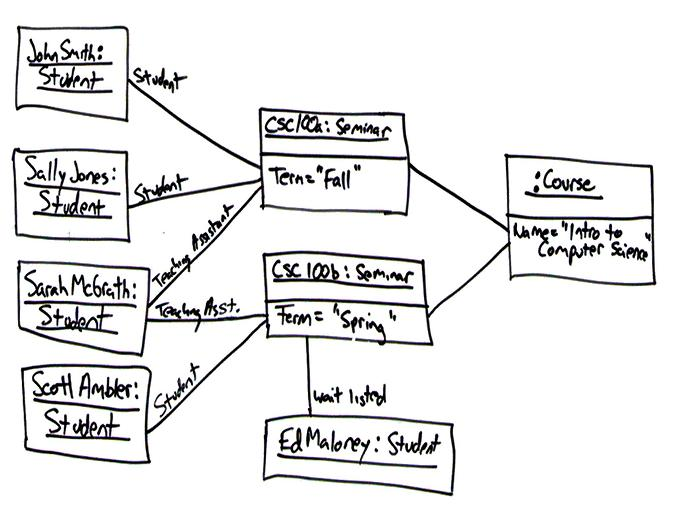 Uml 2 object diagrams an agile introduction the notation used on uml object diagrams is very simple they show objects and the connections between them when you depict an object you need to include ccuart Image collections