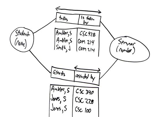 Object Role Model Orm Diagrams An Agile Introduction