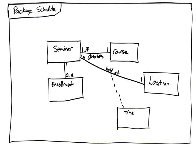 Uml 2 package diagrams an agile introduction ccuart