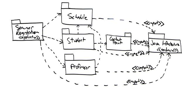 Uml 2 package diagrams an agile introduction ccuart Images