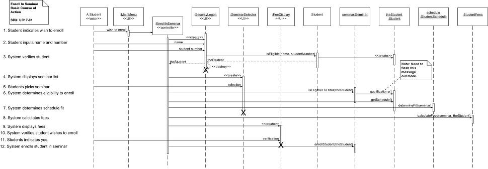 SequenceDiagram on uml artifacts