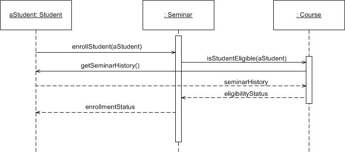 Uml 2 sequence diagrams an agile introduction ccuart Choice Image