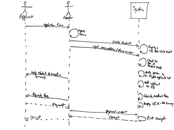 Uml 2 sequence diagrams an agile introduction the reason why theyre called sequence diagrams should be obvious the sequential nature of the logic is shown via the ordering of the messages the ccuart Image collections