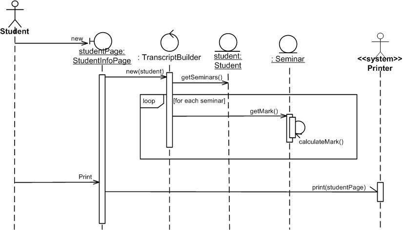 Uml 2 sequence diagrams an agile introduction ccuart Images