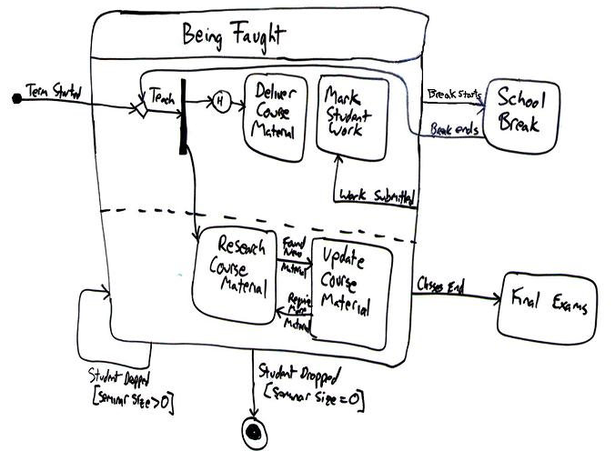 uml 2 state machine diagrams  an agile introduction