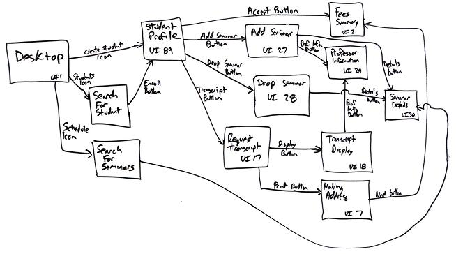 user interface flow diagrams  ui storyboards   an agile introduction
