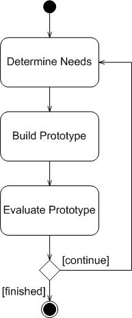 User Interface Ui Prototypes An Agile Introduction
