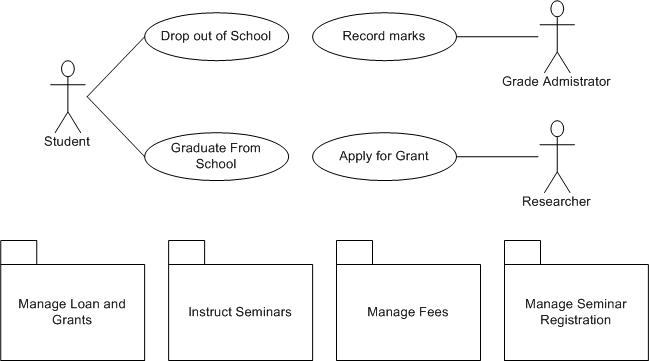 data flow diagram for an enrollment system for a new and old student Home / computerized enrollment system computerized enrollment system data flow diagram is often used as a preliminary synopsis of student feedback system.