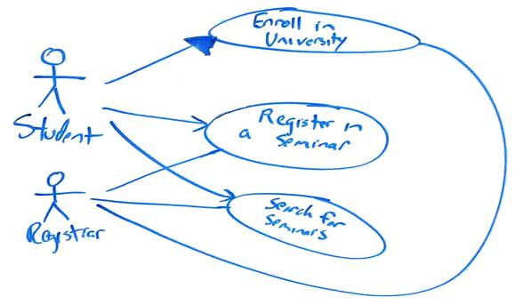 Uml 2 use case diagrams an agile introduction remaining agile ccuart Image collections